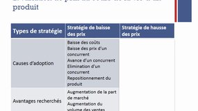 Capsule n°2 - Chapitre 2 - Marketing opérationnel